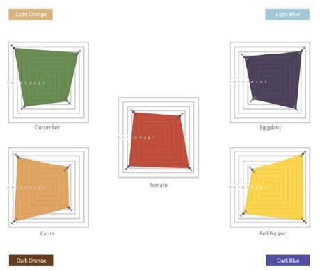 tabel invloed kleur verpakking